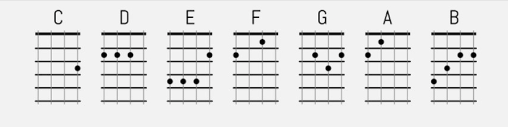 Similiar Ukulele Major Chords Keywords